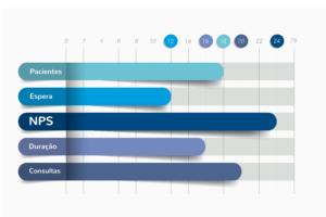 conheca as 10 principais metricas de performance de uma clinica medica